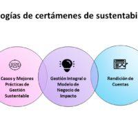 Principales Resultados de la Participación en Certámenes de Sostenibilidad 2020
